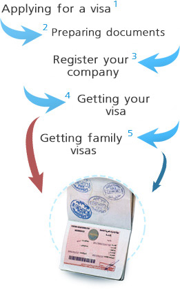 5 steps to obtain a residence visa UAE